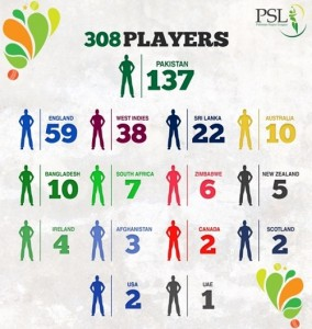 PSLT20 Players Draft to feature 308 cricketers.