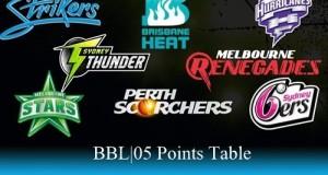 Big Bash League 2015-16 Points Table