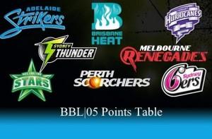 Big Bash League 2015-16 Points Table.