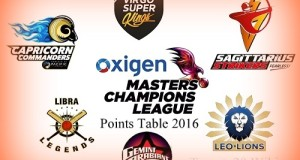 Masters Champions League 2016 Points Table