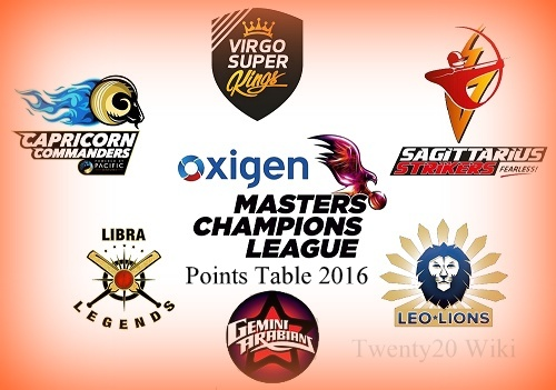 Masters Champions League 2016 Points Table.