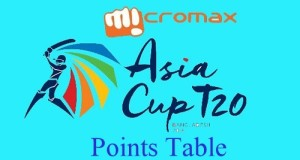 Micromax Asia Cup 2016 Points Table