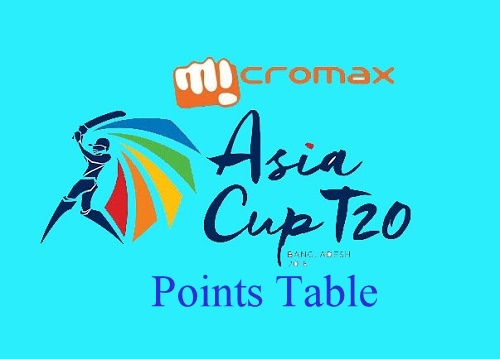 Micromax Asia Cup 2016 Points Table.