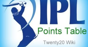 Indian Premier League 2018 Points Table