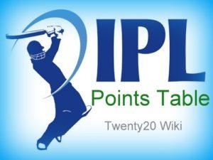 Indian Premier League Points Table
