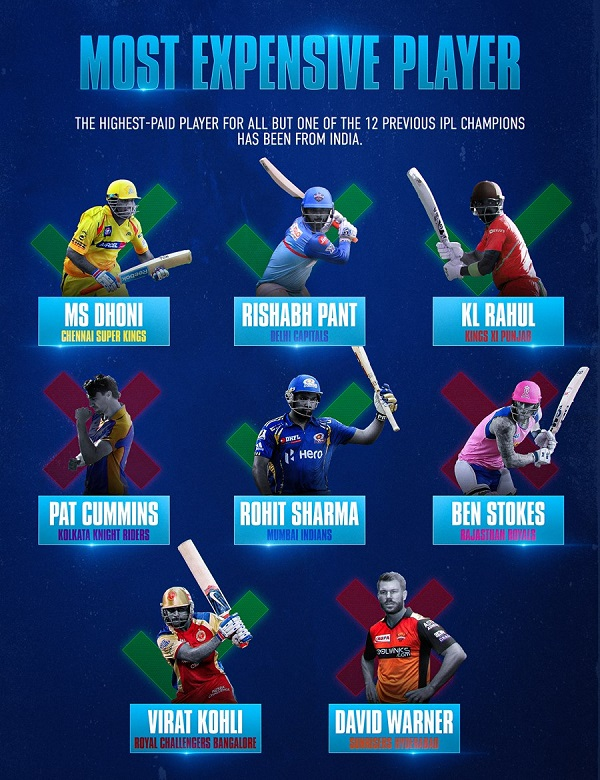 How to spend on players during IPL auction